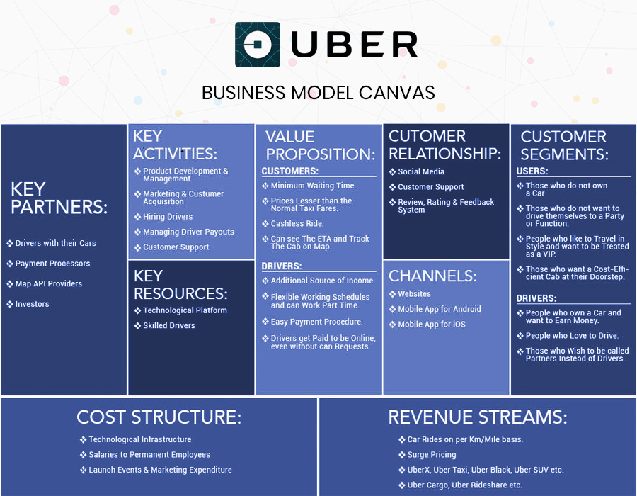 insights of uber business model  u0026 revenue model